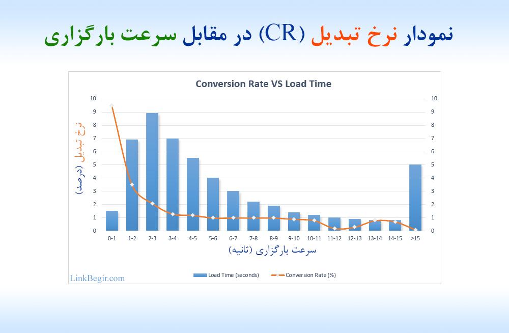 نمودار نرخ تبدیل در مقابل سرعت لود سایت Conversion Rate vs Wbsite Load Speed